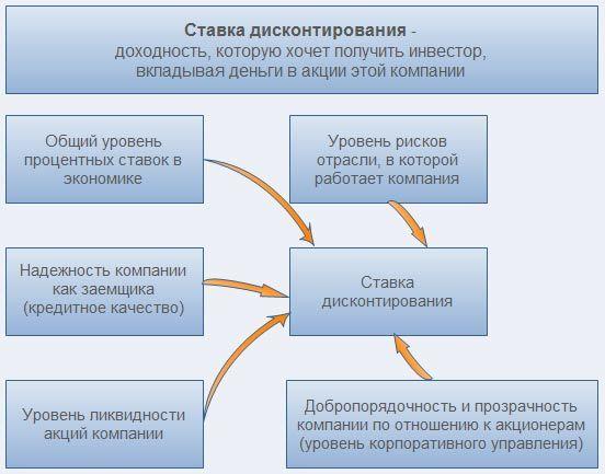 Дисконтирование капитала и дохода - Студенческий портал
