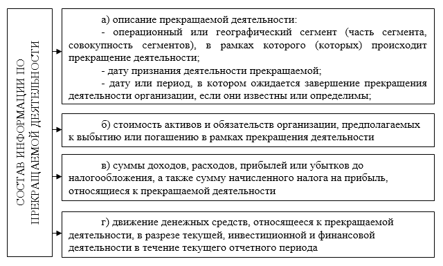 Бухгалтерский учет и отчетность при реорганизации и ликвидации юридических лиц - Студенческий портал