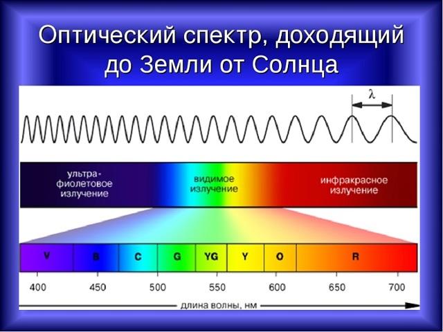 Длина волны - Студенческий портал