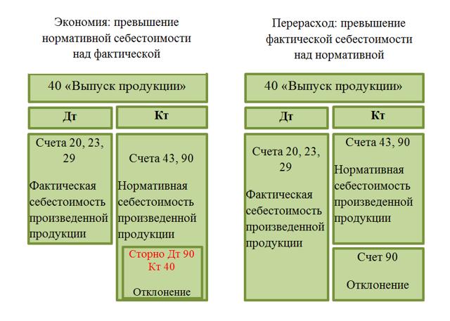 Нормативный метод калькулирования себестоимости продукции - Студенческий портал