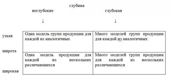 Факторы формирования ассортимента - Студенческий портал