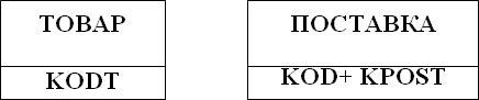 Реляционная модель данных. Основы проектирования баз данных - Студенческий портал