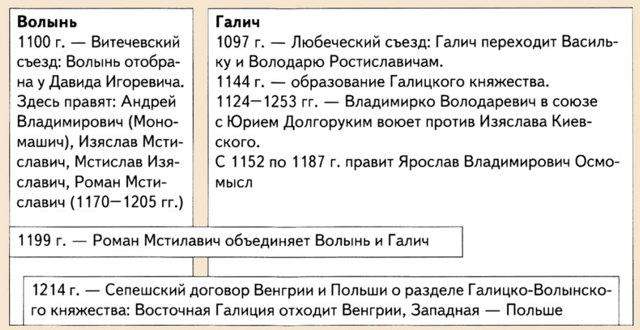 История Галицко-Волынского княжества в период феодальной раздробленности - Студенческий портал