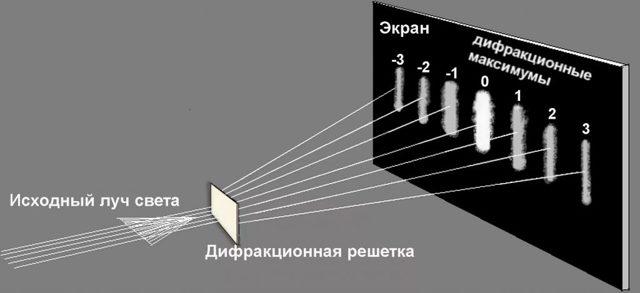 Дифракция света - Студенческий портал