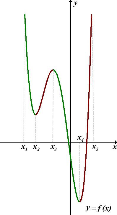 Возрастающая функция, убывающая функция - Студенческий портал