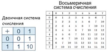 Арифметические операции над действительными числами - Студенческий портал