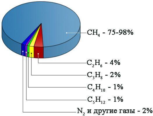 Кислород - чистое вещество или смесь? - Студенческий портал
