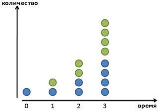 Натуральный логарифм и число е - Студенческий портал