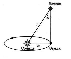 Траектории движения небесных тел - Студенческий портал