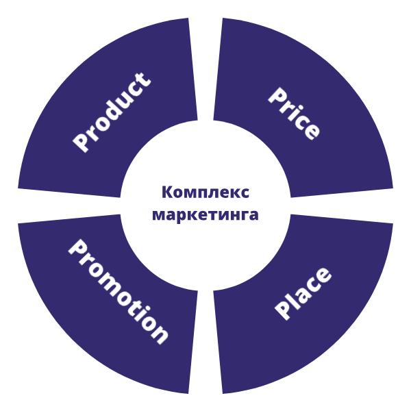 Принципы организации маркетинговой деятельности в компании - Студенческий портал