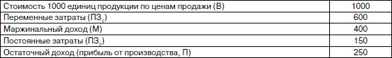 Метод калькулирования сокращенной себестоимости продукции (метод директ-костинг) - Студенческий портал