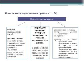 Понятие и назначение процессуальных сроков - Студенческий портал