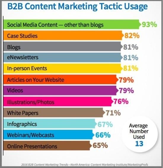 Маркетинг на рынке B2C. Типы потребителей - Студенческий портал