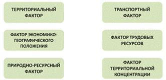 Факторы размещения производства - Студенческий портал