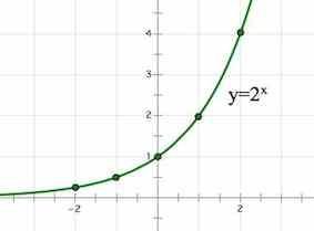 Решение неравенств, сводящихся к квадратным - Студенческий портал