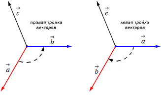 Как найти векторное произведение векторов - Студенческий портал