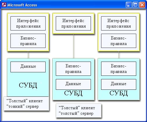 Модели архитектуры клиент-сервер - Студенческий портал
