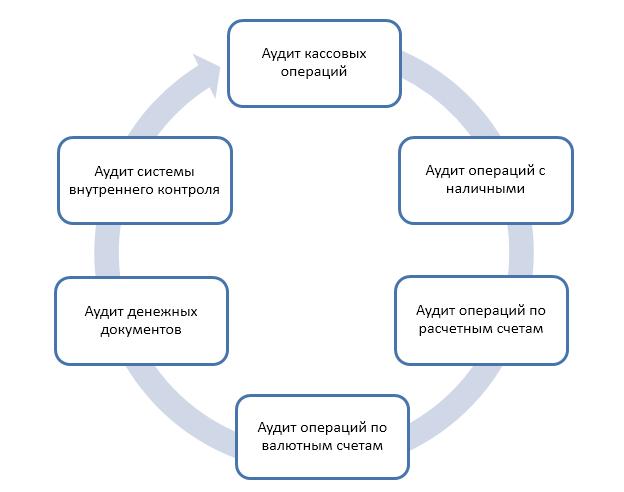 Аудит операций по валютному счету - Студенческий портал