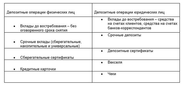 Депозитные операции и их виды - Студенческий портал