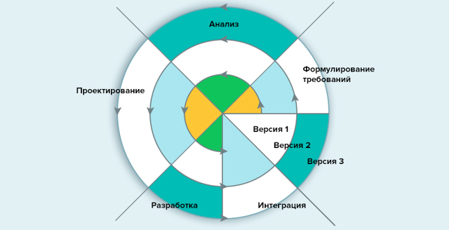 Жизненный цикл продукта - Студенческий портал