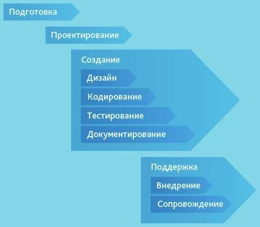 Способы разработки и выполнения приложений - Студенческий портал