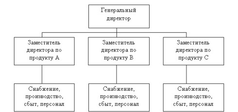 Виды производственной структуры предприятия - Студенческий портал