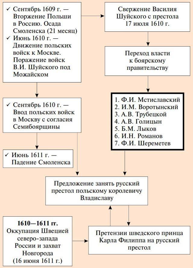 Семибоярщина - Студенческий портал