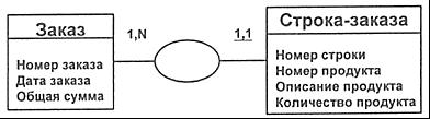 Нотации и средства, применяемые для построения концептуальной модели данных - Студенческий портал