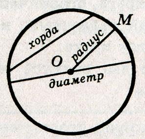 Как найти периметр квадрата, прямоугольника, параллелограмма, трапеции, ромба, эллипса, многоугольника - Студенческий портал