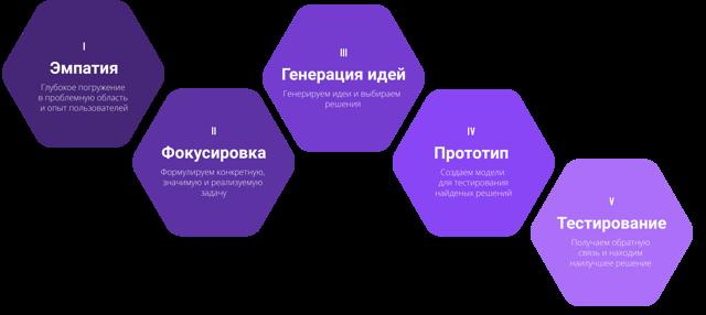 Процесс мышления - Студенческий портал