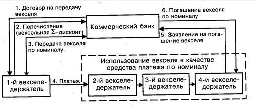 Учет финансовых векселей - Студенческий портал