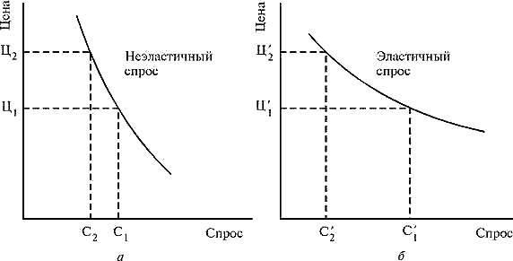 Факторы и закономерности спроса - Студенческий портал