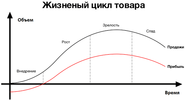Анализ жизненного цикла товара - Студенческий портал