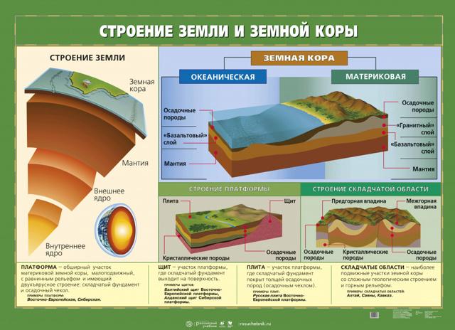 Теория литосферных плит - Студенческий портал