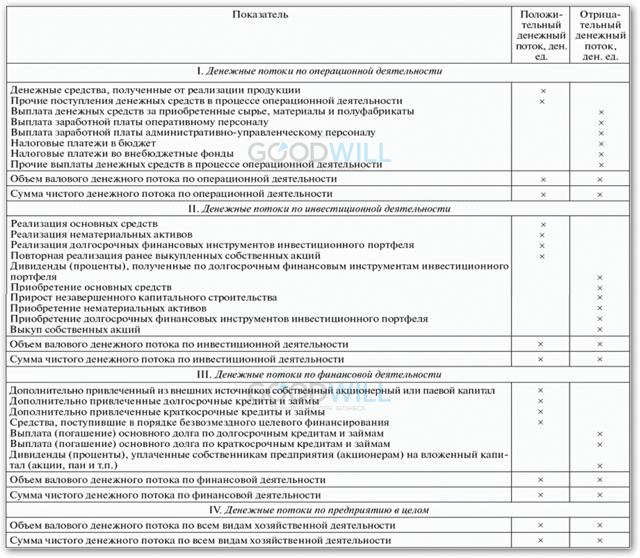 Анализ движения денежных средств - Студенческий портал