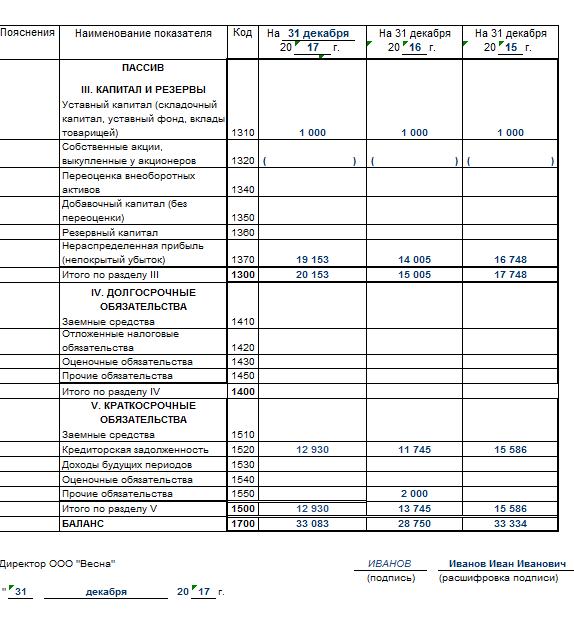 Чистые активы организации - Студенческий портал