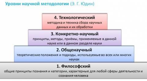 Уровни методологии педагогики - Студенческий портал