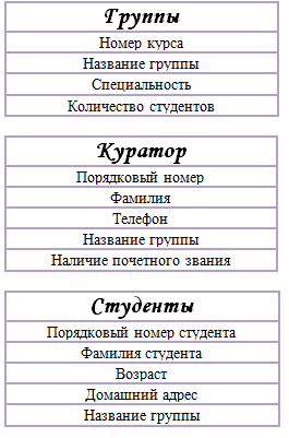 Системы управления базами  данных - Студенческий портал