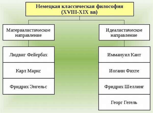 Общая характеристика Немецкой классической философии - Студенческий портал