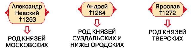 Власть Золотой Орды над Русью - Студенческий портал