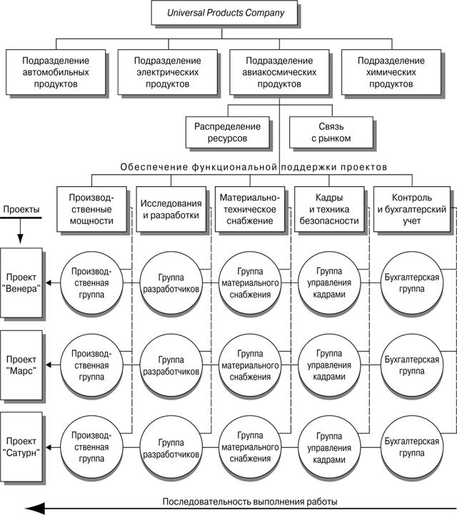 Адаптивные организационные структуры - Студенческий портал