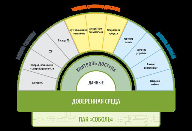 Защита информации от несанкционированного доступа - Студенческий портал
