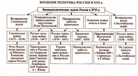 Внутренняя и внешняя политика России в 60-70-е гг. XVI в. - Студенческий портал