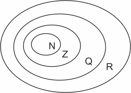 Делимость целых неотрицательных чисел - Студенческий портал