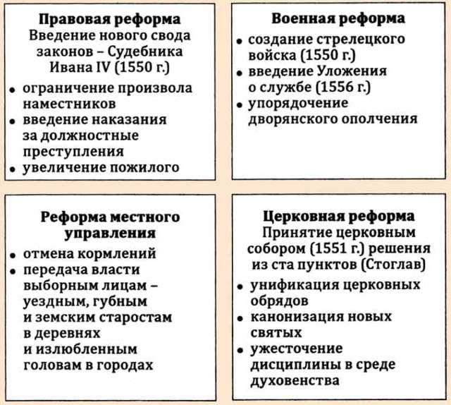 Причины реформ Избранной рады - Студенческий портал