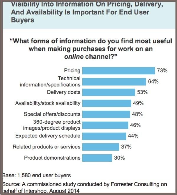 Маркетинг на рынке B2B. Типы потребителей - Студенческий портал