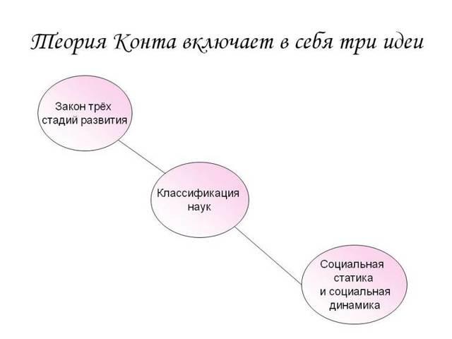Огюст Конт и его философия - Студенческий портал