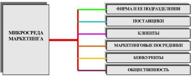 Факторы микросреды маркетинга - Студенческий портал