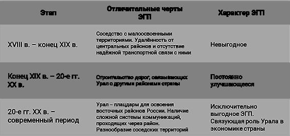 Природный район Урал. Географическое положение Урала - Студенческий портал
