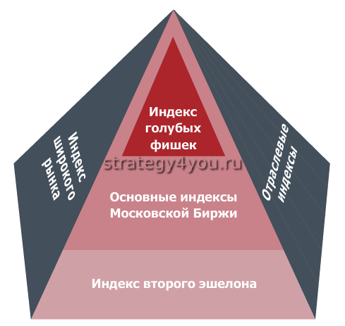 Биржевые индексы - Студенческий портал